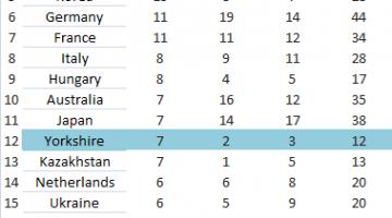 Yorkshire Medal League Table Olympics 2012